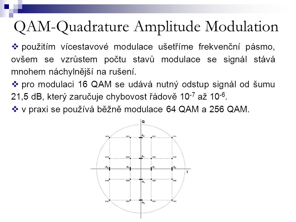 QAM-Quadrature Amplitude Modulation