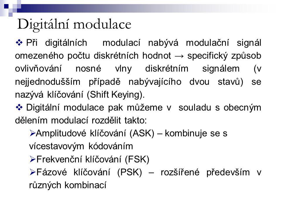 Digitální modulace