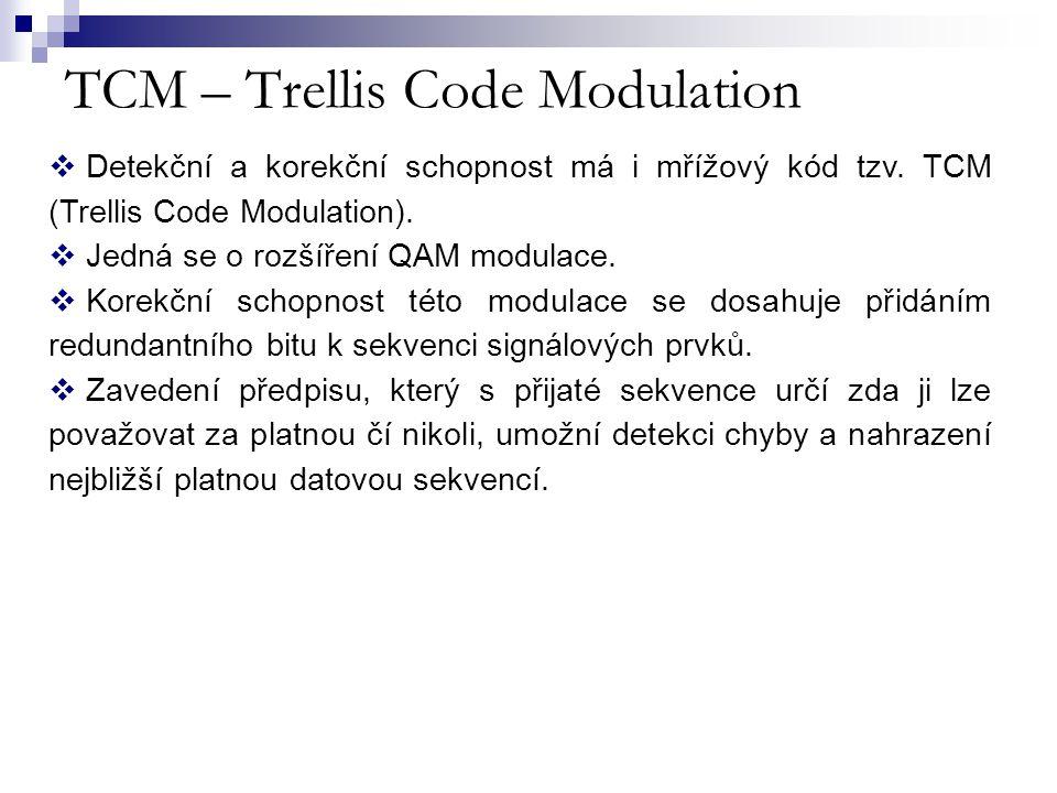 TCM – Trellis Code Modulation