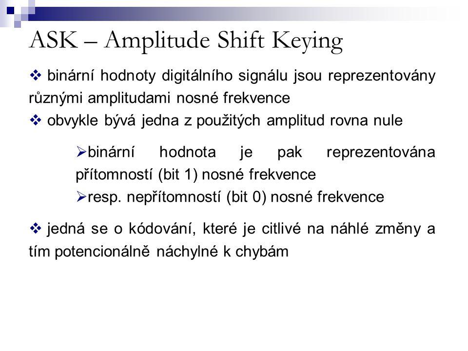 ASK – Amplitude Shift Keying