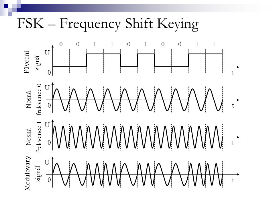 FSK – Frequency Shift Keying