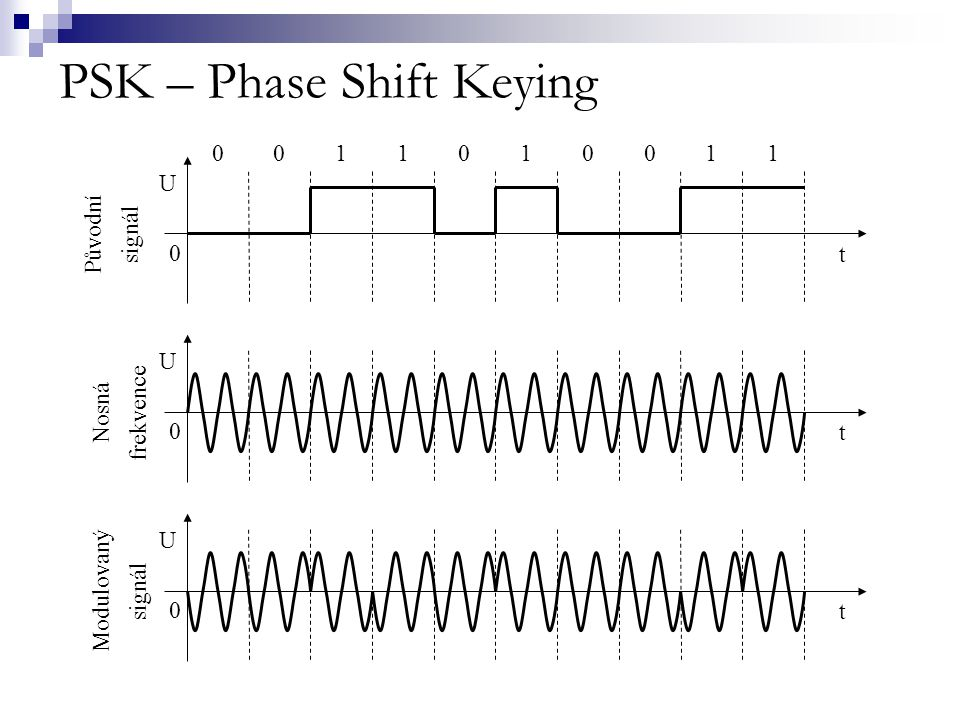 PSK – Phase Shift Keying