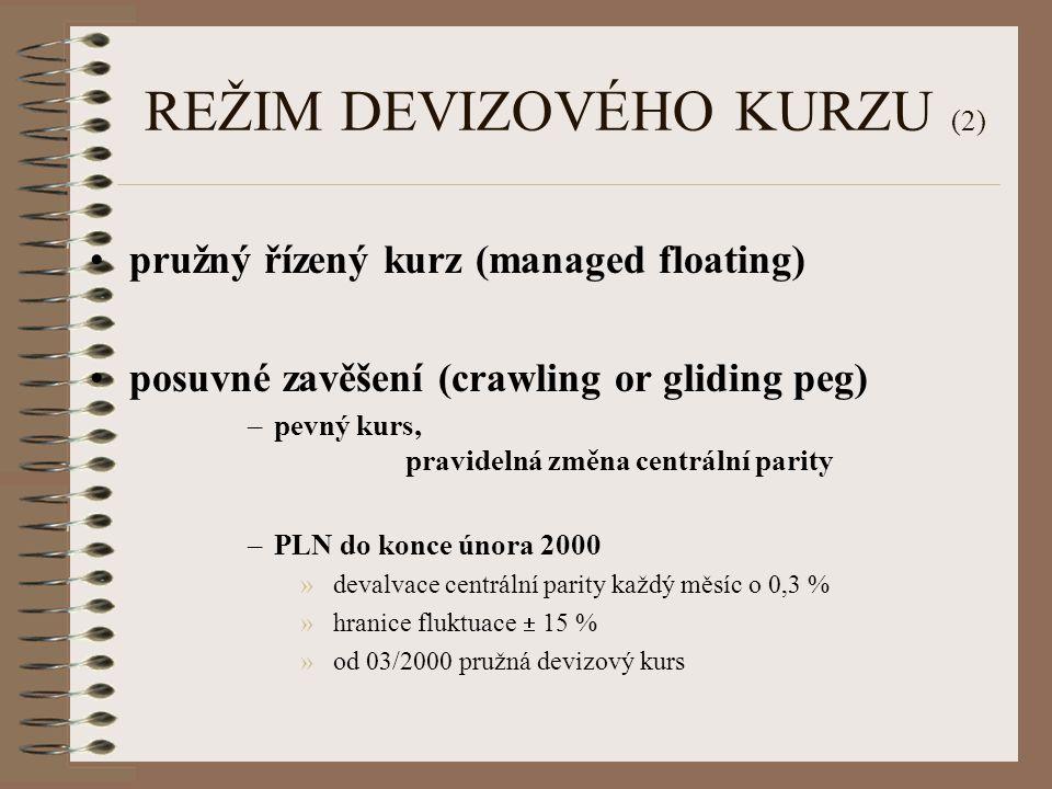 REŽIM DEVIZOVÉHO KURZU (2)