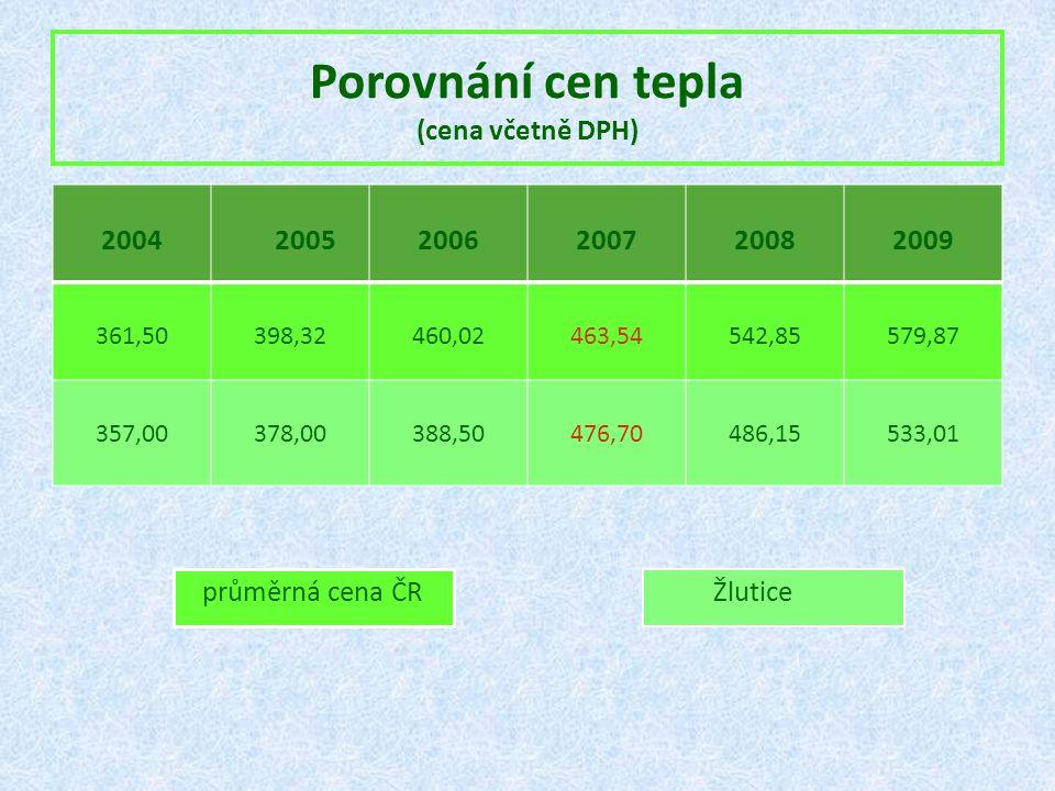 Porovnání cen tepla (cena včetně DPH)
