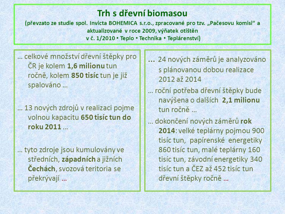 Trh s dřevní biomasou (převzato ze studie spol. Invicta BOHEMICA s. r
