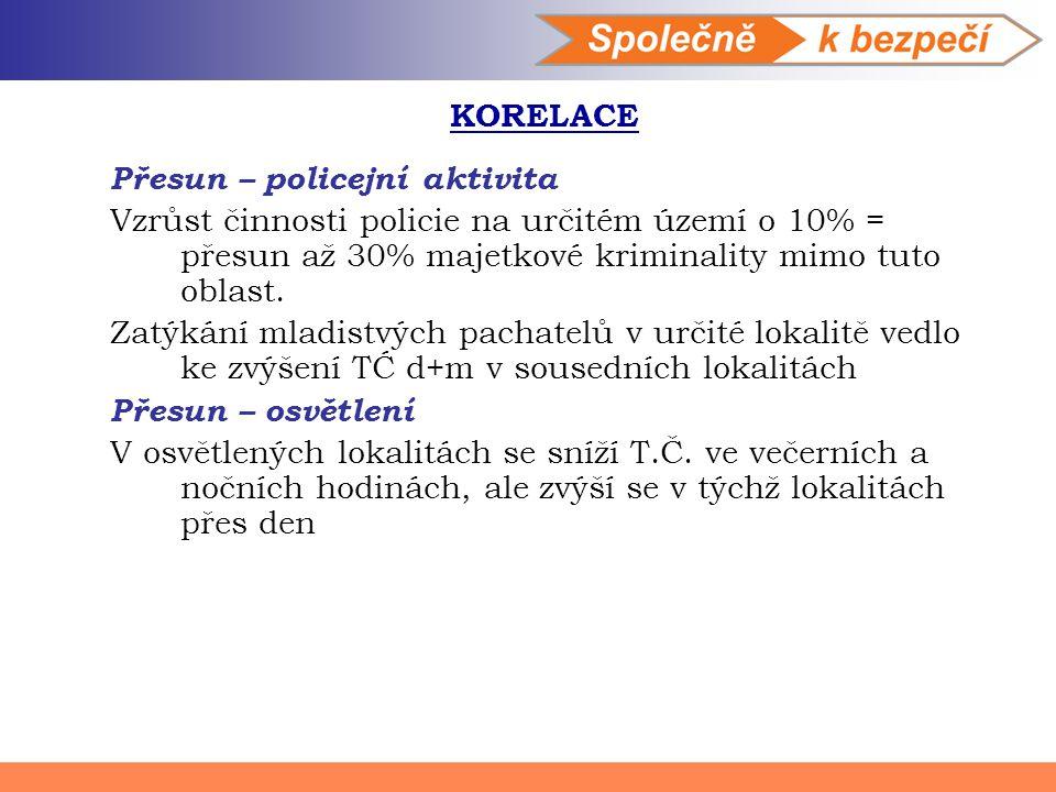 KORELACE Přesun – policejní aktivita. Vzrůst činnosti policie na určitém území o 10% = přesun až 30% majetkové kriminality mimo tuto oblast.