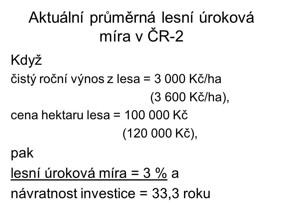 Aktuální průměrná lesní úroková míra v ČR-2