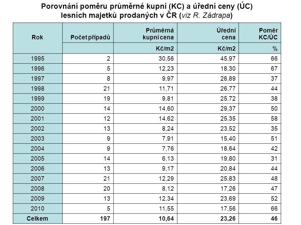 Porovnání poměru průměrné kupní (KC) a úřední ceny (ÚC) lesních majetků prodaných v ČR (viz R. Zádrapa)