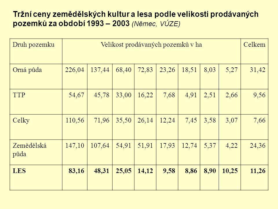 Velikost prodávaných pozemků v ha