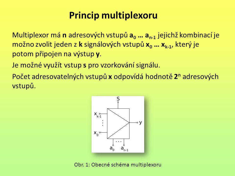 Princip multiplexoru