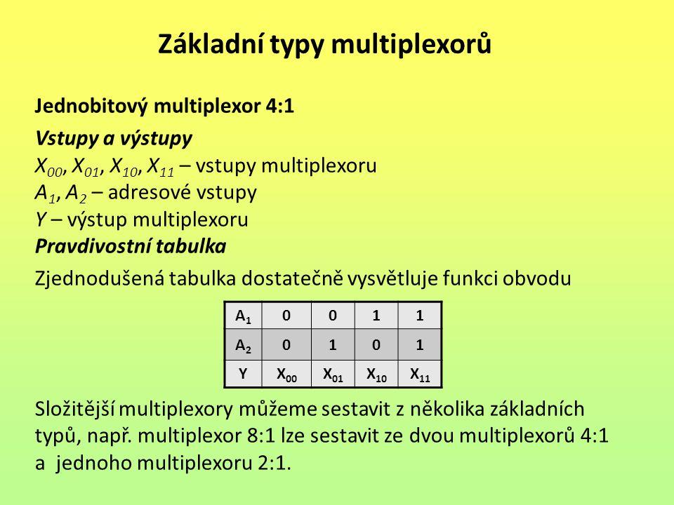 Základní typy multiplexorů