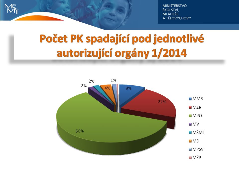Počet PK spadající pod jednotlivé autorizující orgány 1/2014
