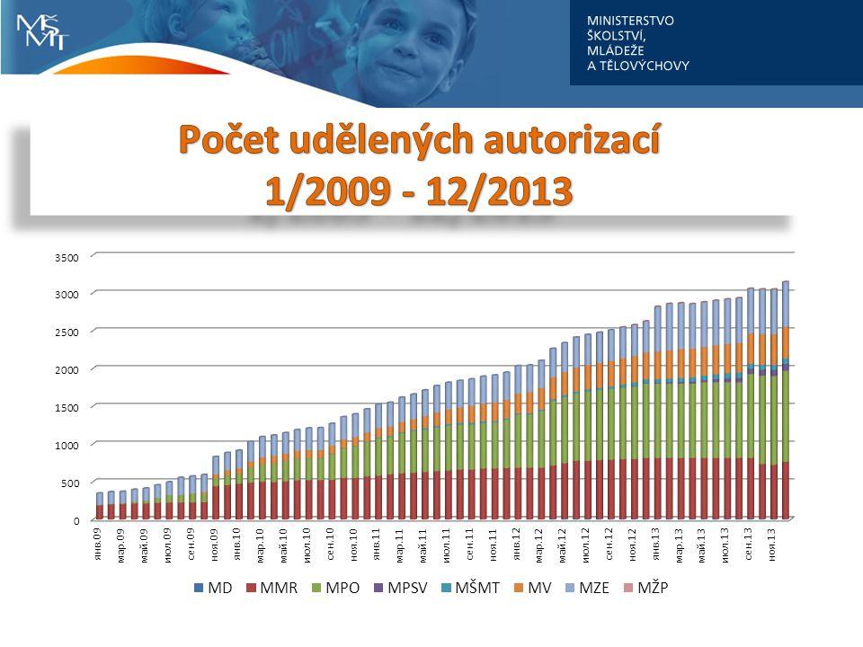 Počet udělených autorizací 1/2009 - 12/2013
