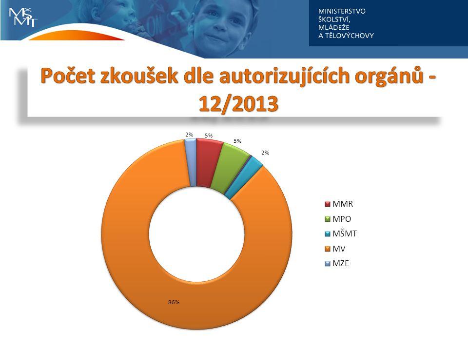 Počet zkoušek dle autorizujících orgánů - 12/2013