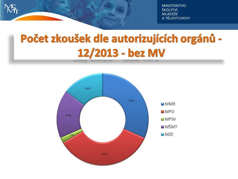 Počet zkoušek dle autorizujících orgánů - 12/2013 - bez MV