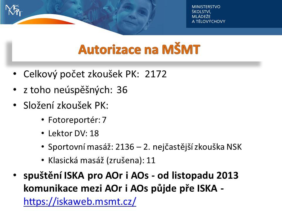 Autorizace na MŠMT Celkový počet zkoušek PK: 2172