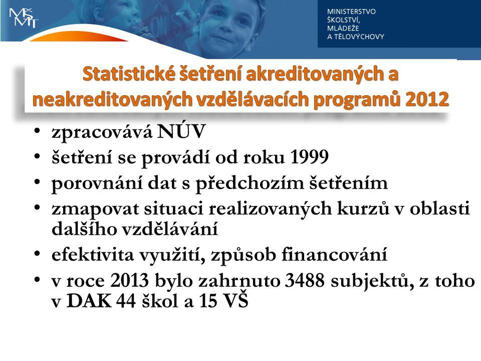 Statistické šetření akreditovaných a neakreditovaných vzdělávacích programů 2012