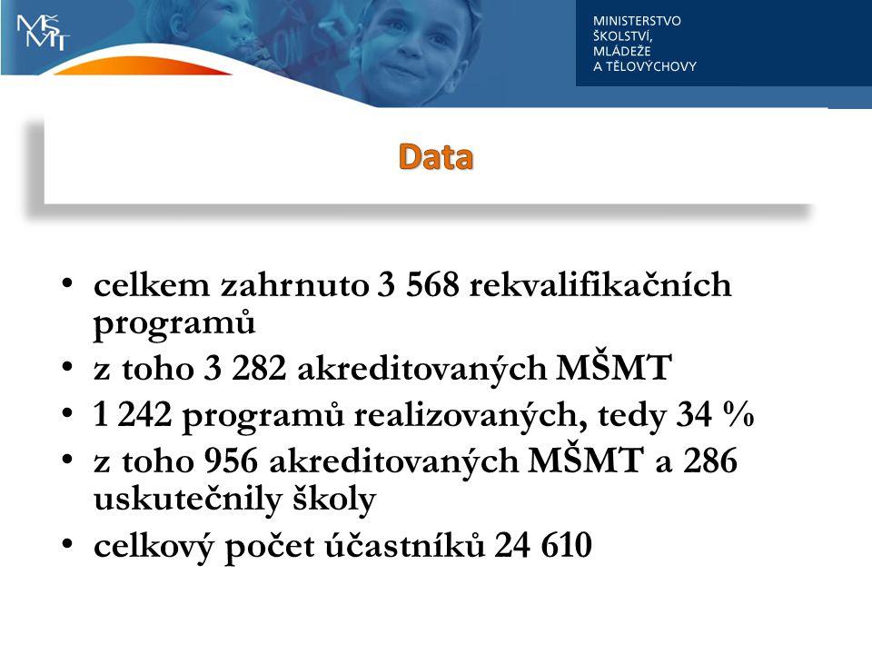 Data celkem zahrnuto 3 568 rekvalifikačních programů. z toho 3 282 akreditovaných MŠMT. 1 242 programů realizovaných, tedy 34 %