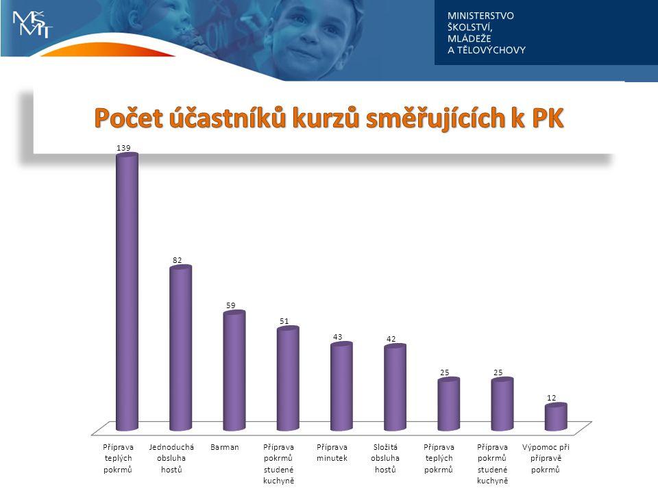 Počet účastníků kurzů směřujících k PK