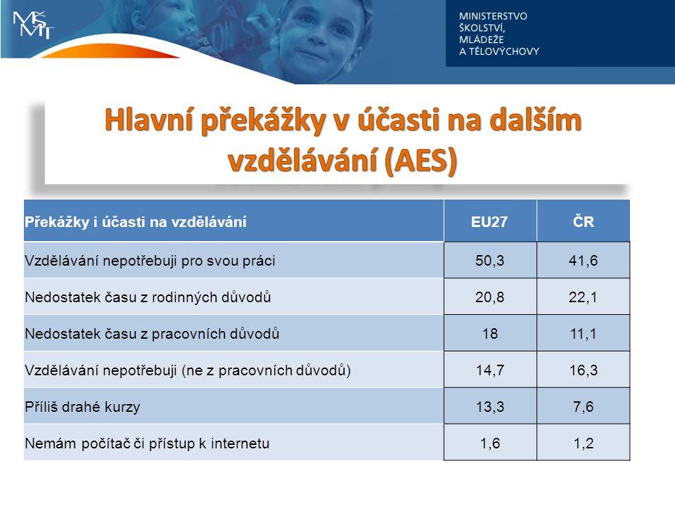 Hlavní překážky v účasti na dalším vzdělávání (AES)