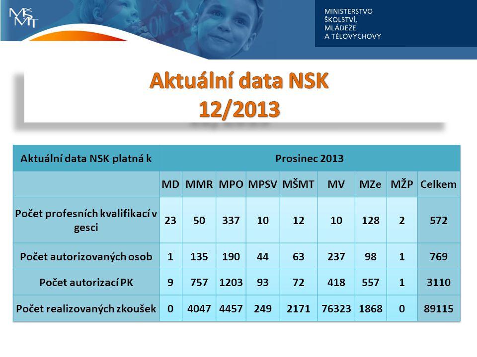 Aktuální data NSK 12/2013 Aktuální data NSK platná k Prosinec 2013 MD