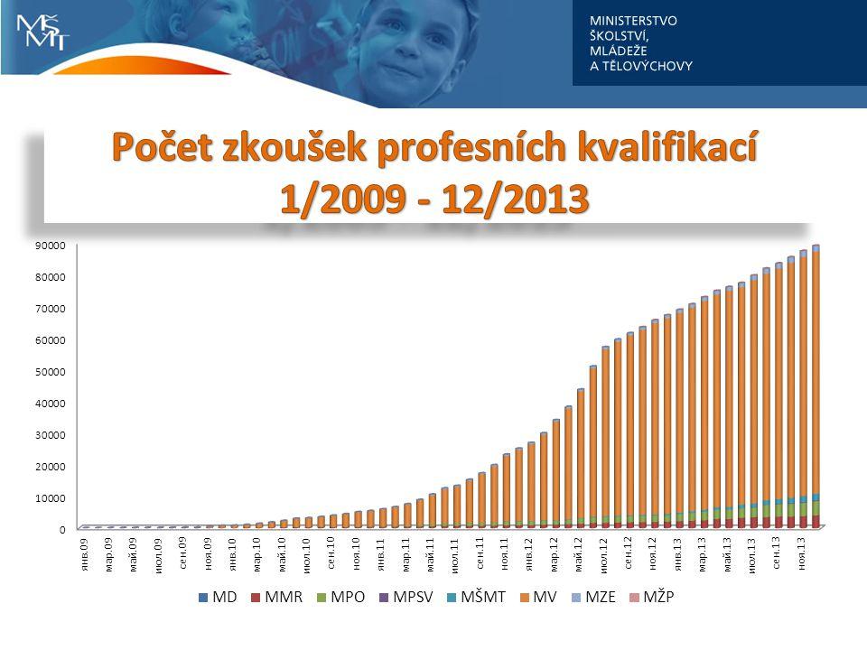 Počet zkoušek profesních kvalifikací