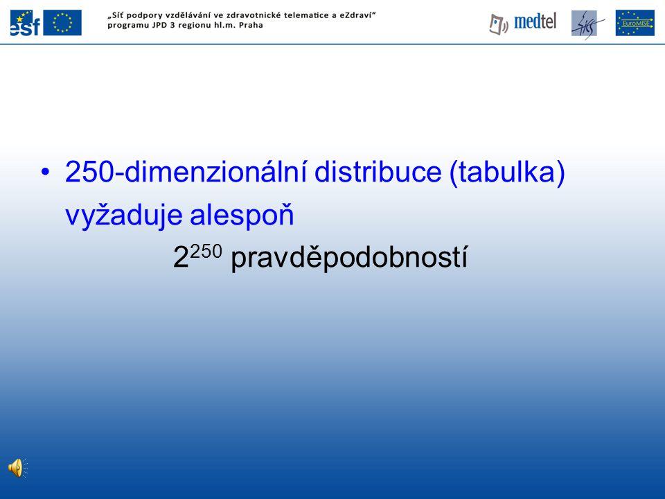 250-dimenzionální distribuce (tabulka)