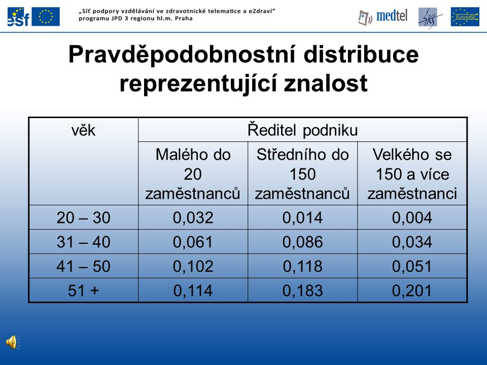 Pravděpodobnostní distribuce reprezentující znalost