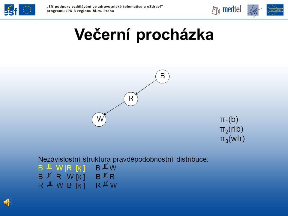 Večerní procházka π1(b) π2(rIb) π3(wIr) B R W