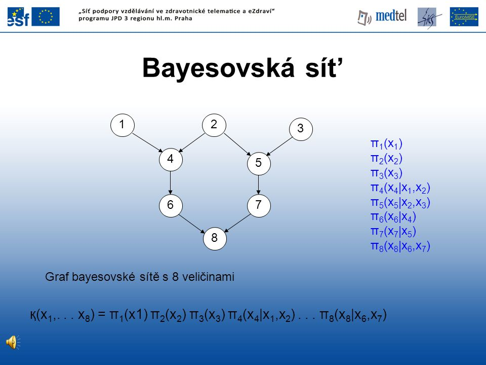 Bayesovská sít' 1. 2. 3. π1(x1) π2(x2) π3(x3) π4(x4|x1,x2) π5(x5|x2,x3) π6(x6|x4) π7(x7|x5)