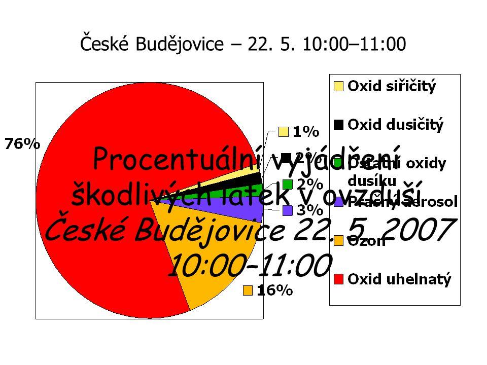 Procentuální vyjádření škodlivých látek v ovzduší České Budějovice 22