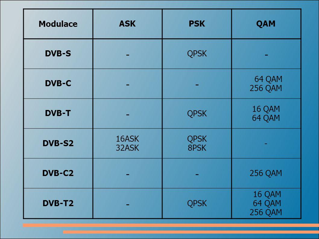 - Modulace ASK PSK QAM DVB-S QPSK DVB-C 64 QAM 256 QAM DVB-T 16 QAM