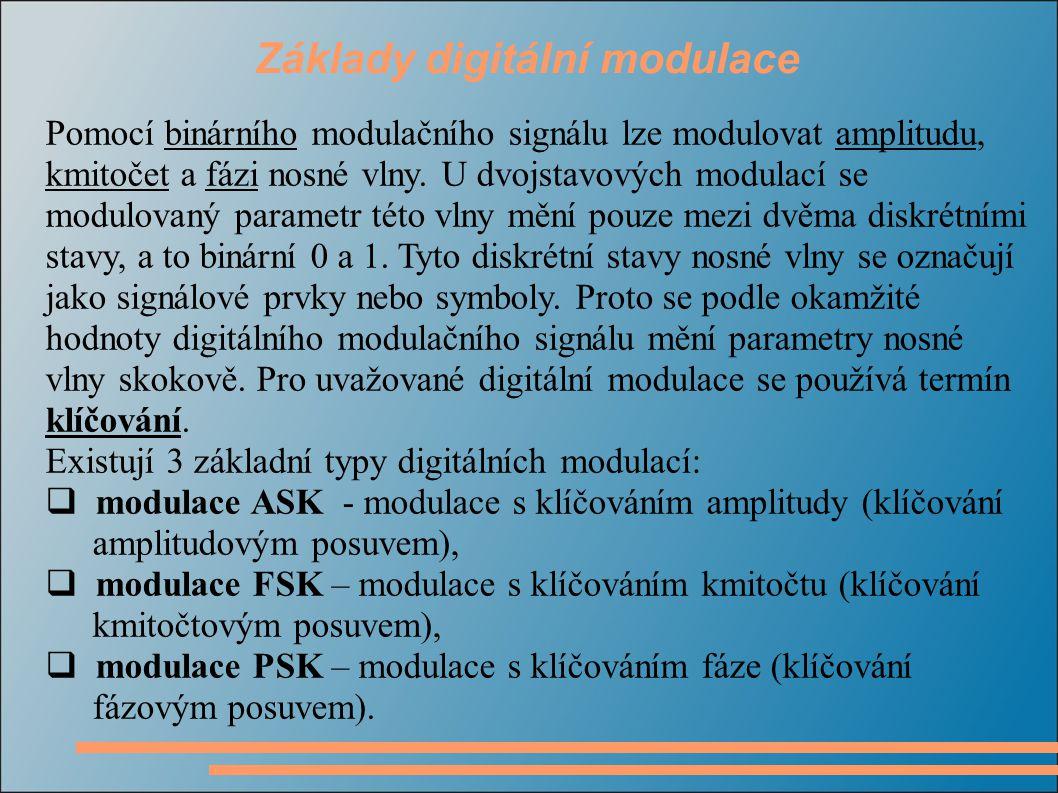 Základy digitální modulace