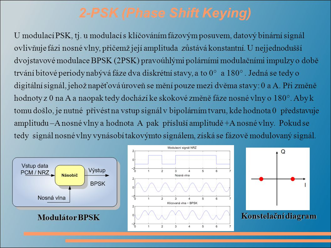 2-PSK (Phase Shift Keying)