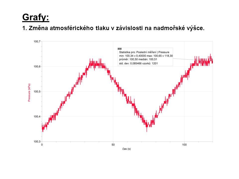 Grafy: 1. Změna atmosférického tlaku v závislosti na nadmořské výšce.
