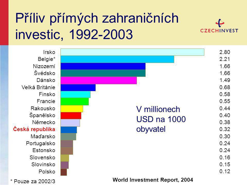 Příliv přímých zahraničních investic, 1992-2003