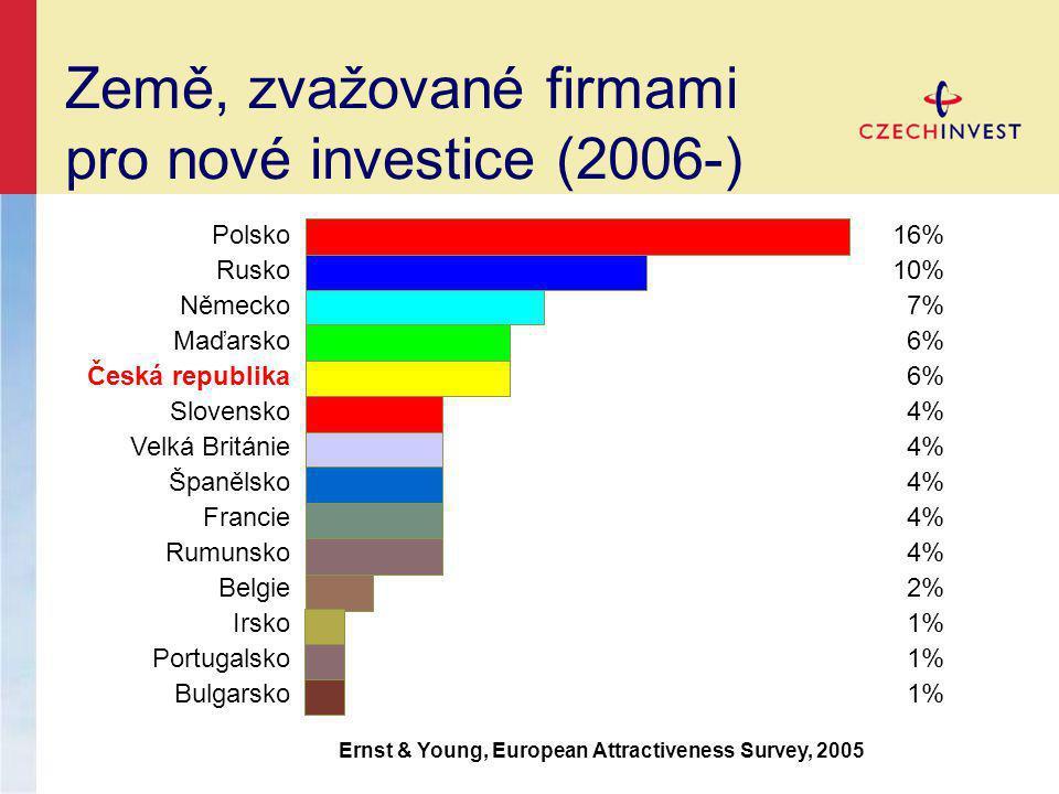 Země, zvažované firmami pro nové investice (2006-)