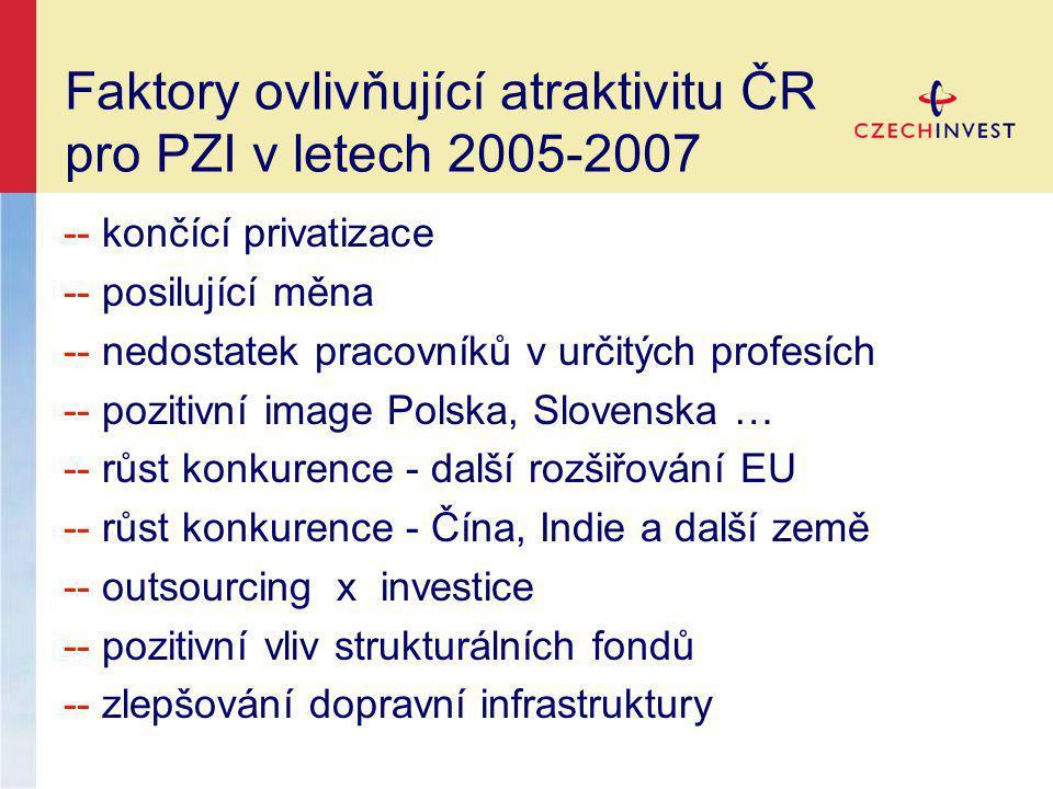 Faktory ovlivňující atraktivitu ČR pro PZI v letech 2005-2007