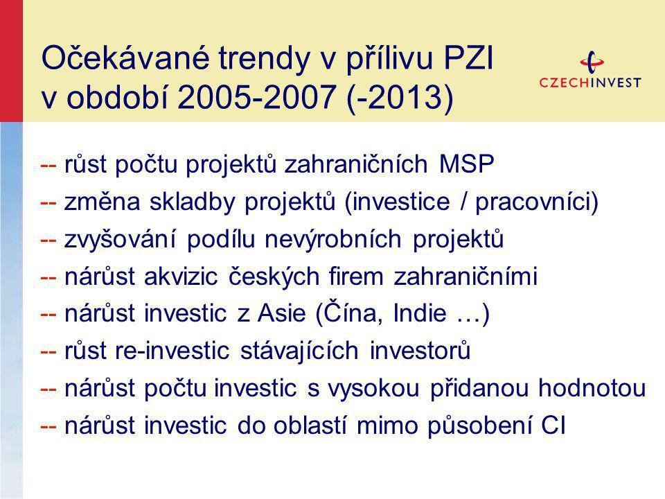 Očekávané trendy v přílivu PZI v období 2005-2007 (-2013)