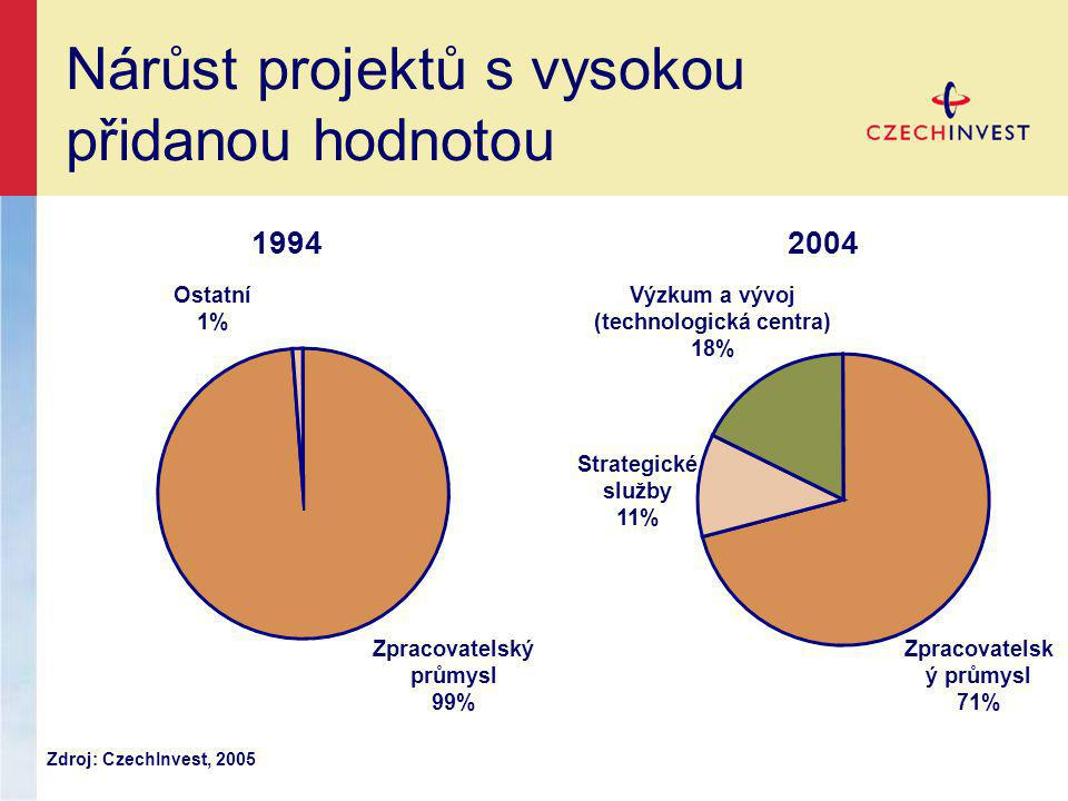 Nárůst projektů s vysokou přidanou hodnotou