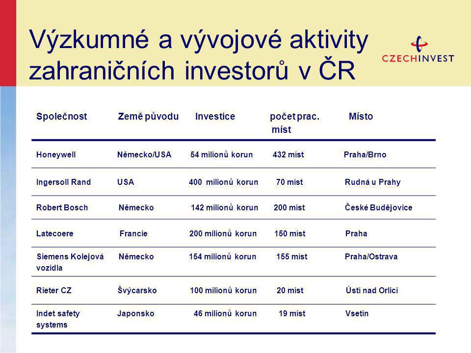 Výzkumné a vývojové aktivity zahraničních investorů v ČR