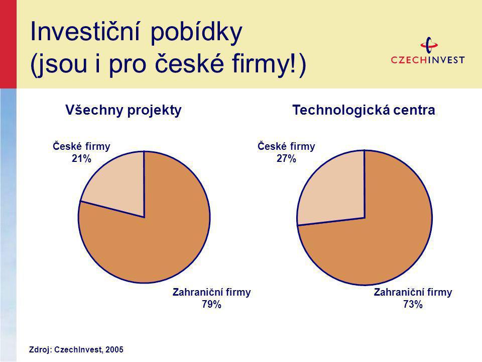 Investiční pobídky (jsou i pro české firmy!)