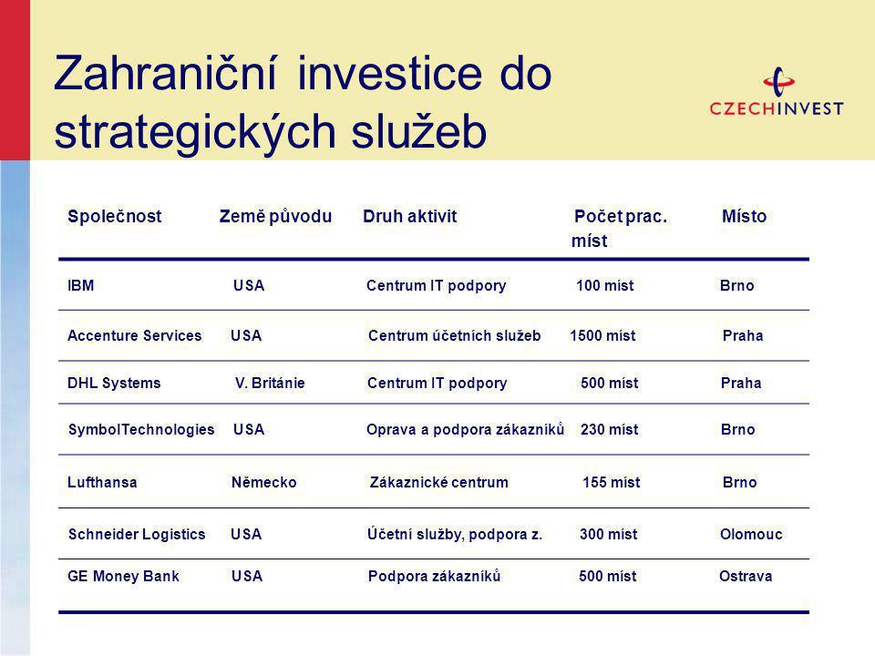 Zahraniční investice do strategických služeb