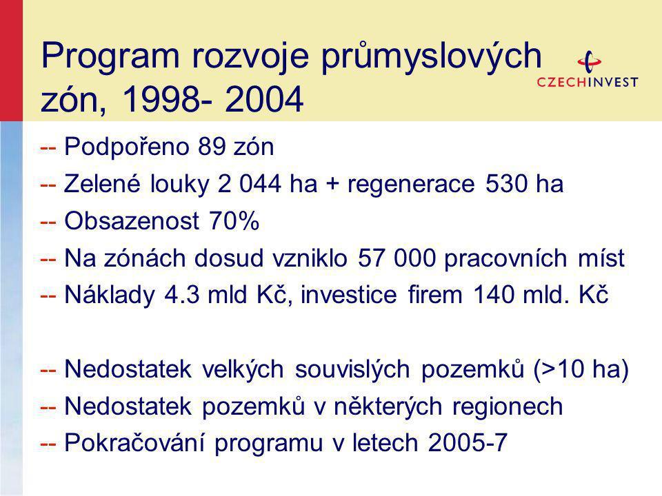 Program rozvoje průmyslových zón, 1998- 2004