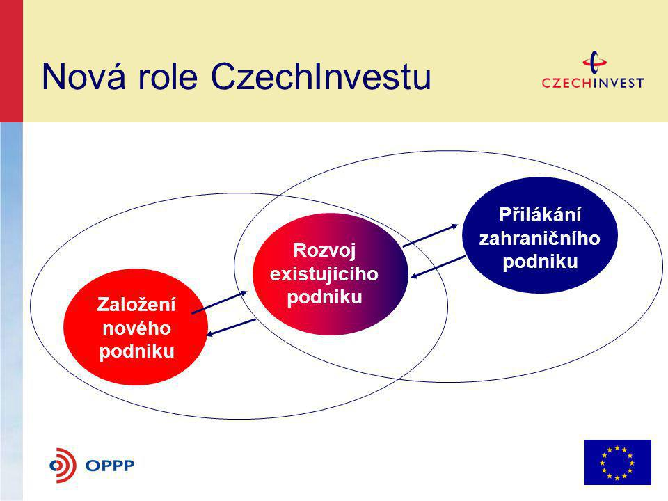 Nová role CzechInvestu
