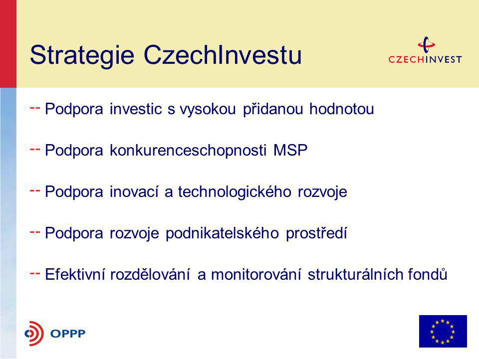 Strategie CzechInvestu