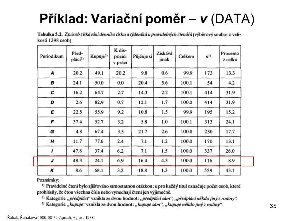 Příklad: Variační poměr – v (DATA)