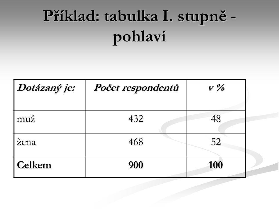 Příklad: tabulka I. stupně - pohlaví