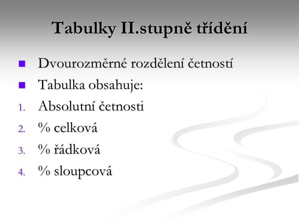 Tabulky II.stupně třídění