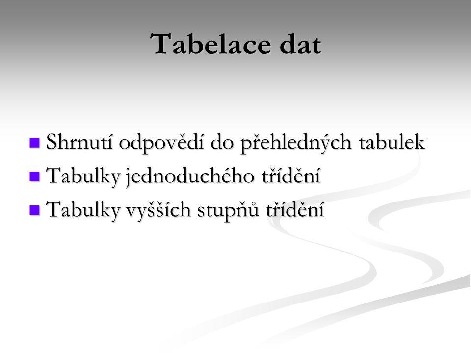 Tabelace dat Shrnutí odpovědí do přehledných tabulek